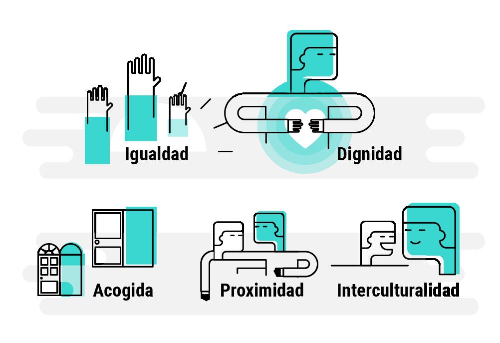 Igualdad, dignidad, acogida, proximidad, interculturalidad